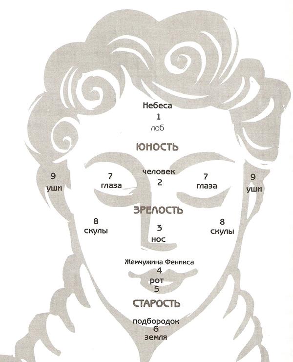 Девять точек богатства на вашем лице