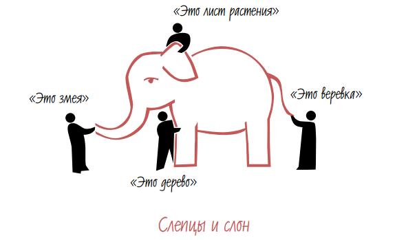 Нарисуйте слона